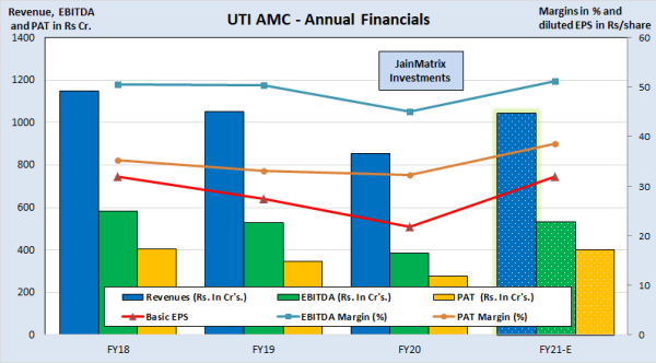 jainmatrix investments, UTI AMC IPO