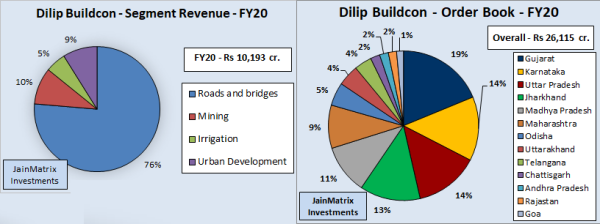 jainmatrix investments, dilip buildcon