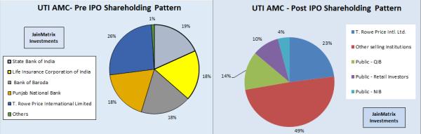 jainmatrix investments, UTI AMC IPO